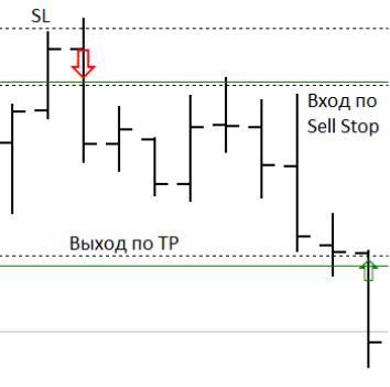 Пример реальной сделки на паре AUDUSD. После сложного пробоя уровня 0.78558 выставил ордер Sell Stop по цене 0.78526, Stop Loss за