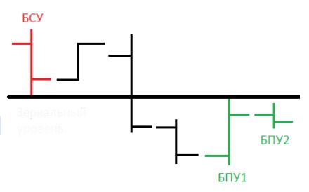 Воздушный уровень – не подтвержденный на истории, формируется тремя барами, идущими пучком друг за другом