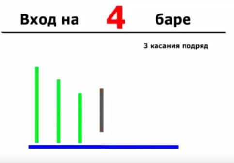 Вход 4 баре - три касания подряд