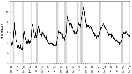 Рисунок 1. Уровень безработицы и экономические спады.